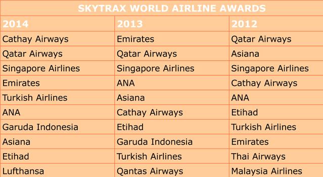lista de mejores aerolíneas