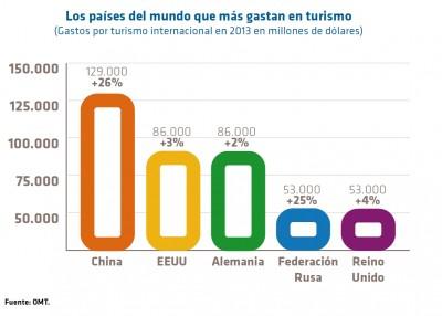 lista países más gastan en turismo